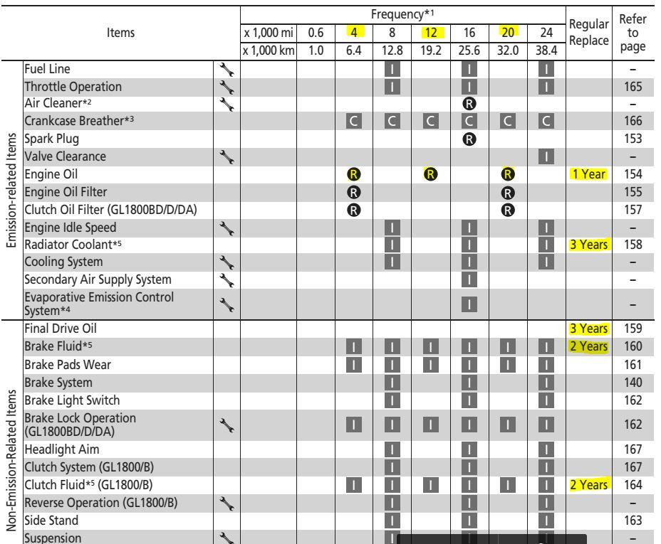 2018 goldwing service intervals